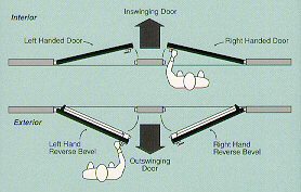 Charmant How To Determine The Hand Of A Door